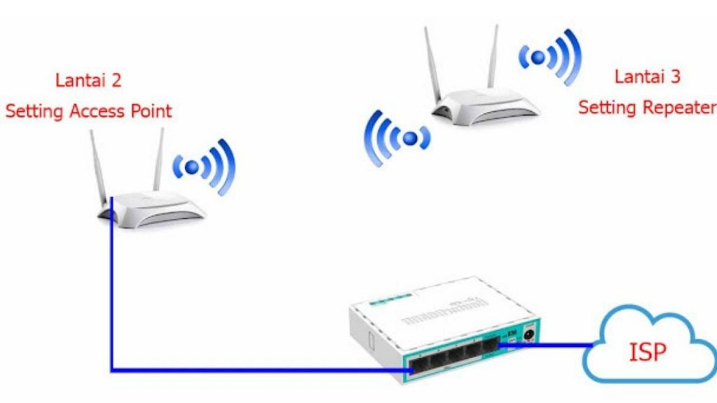 Cara Setting Router TP Link (TL-WR840N)