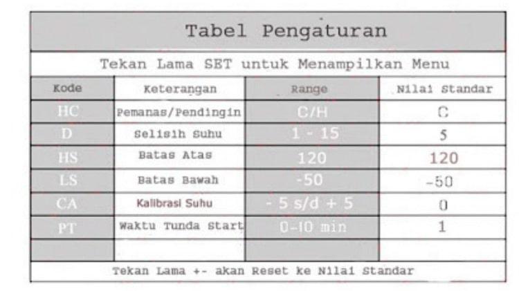 Tabel keterangan Setting Modul Thermostat Digital